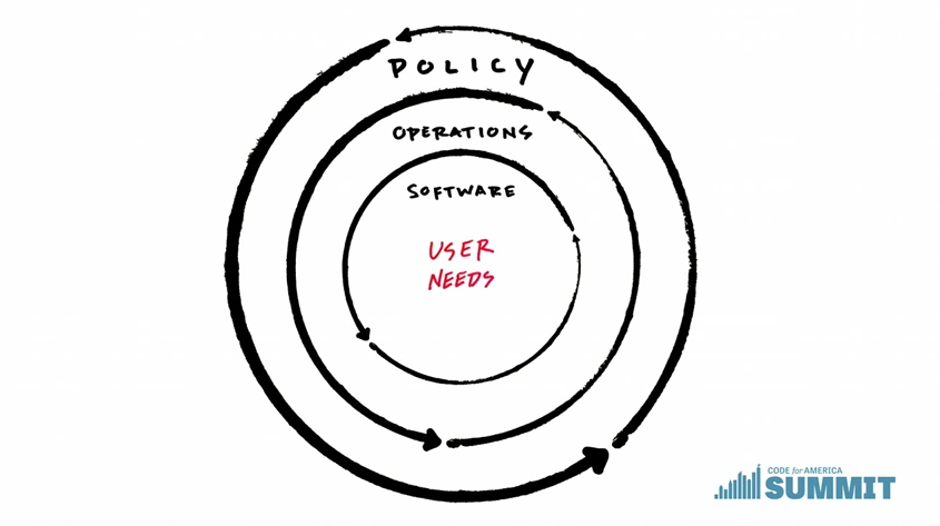 User-Needs-Cycle